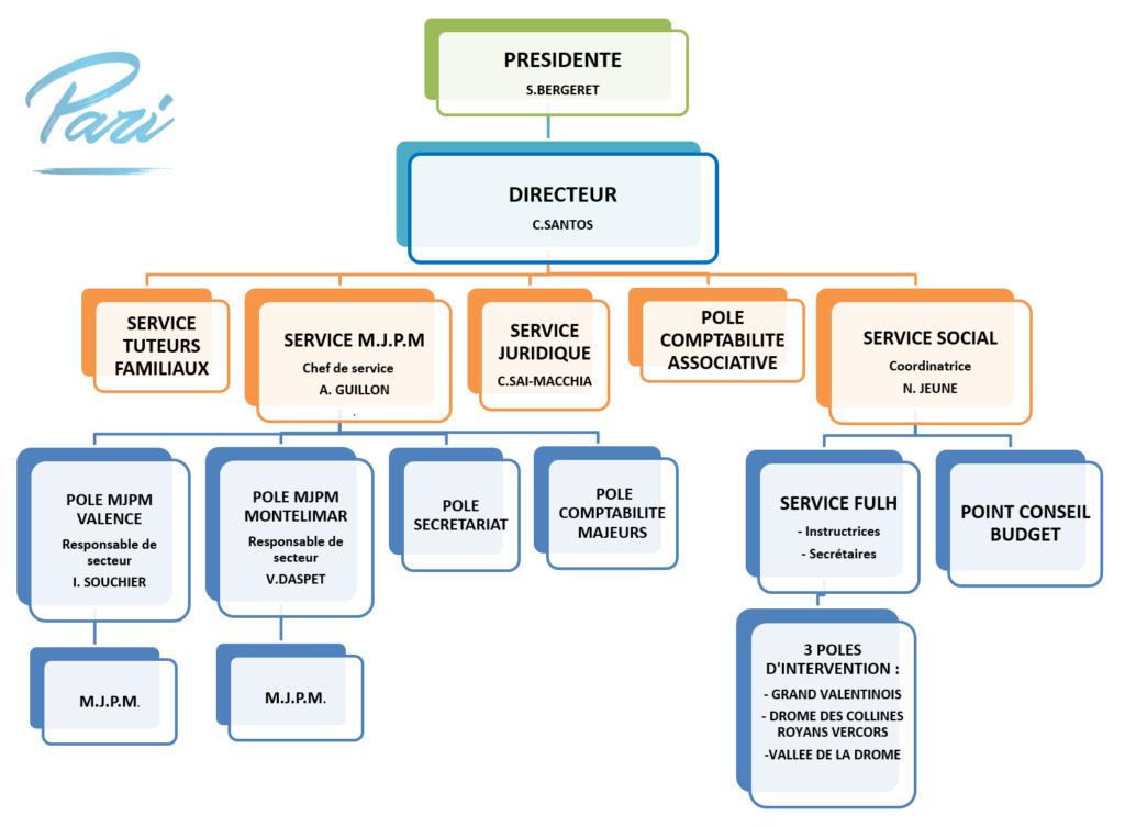 Organigramme association Pari Valence 2020