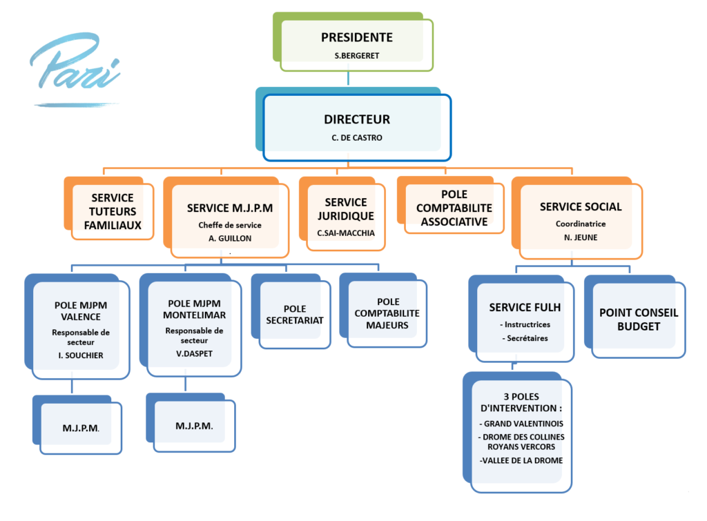organigramme association pari valence 2020-09